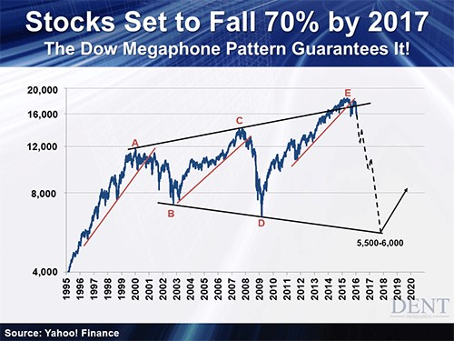 Stocks set to fall Dent article